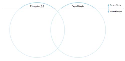 Iceberg_socialmedia_enterprise2