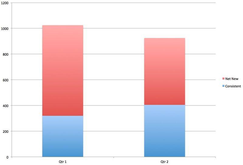 SocialCRM_Measure_Chart3