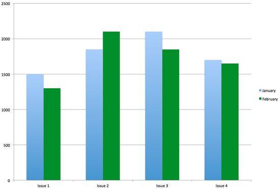 SocialCRM_Measure_Chart2-1
