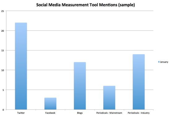 SocialCRM_Measure_Chart1